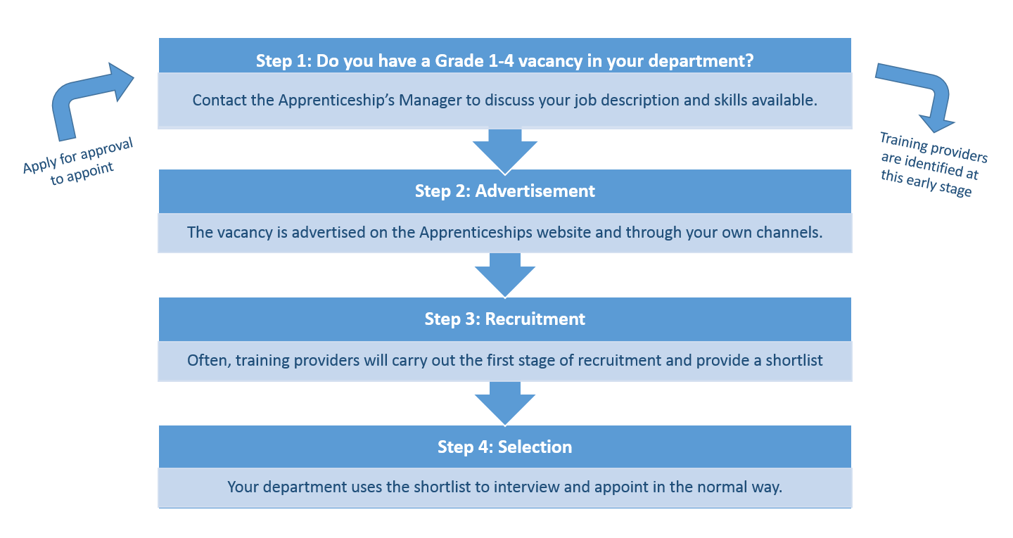 Recruiting an apprentice process